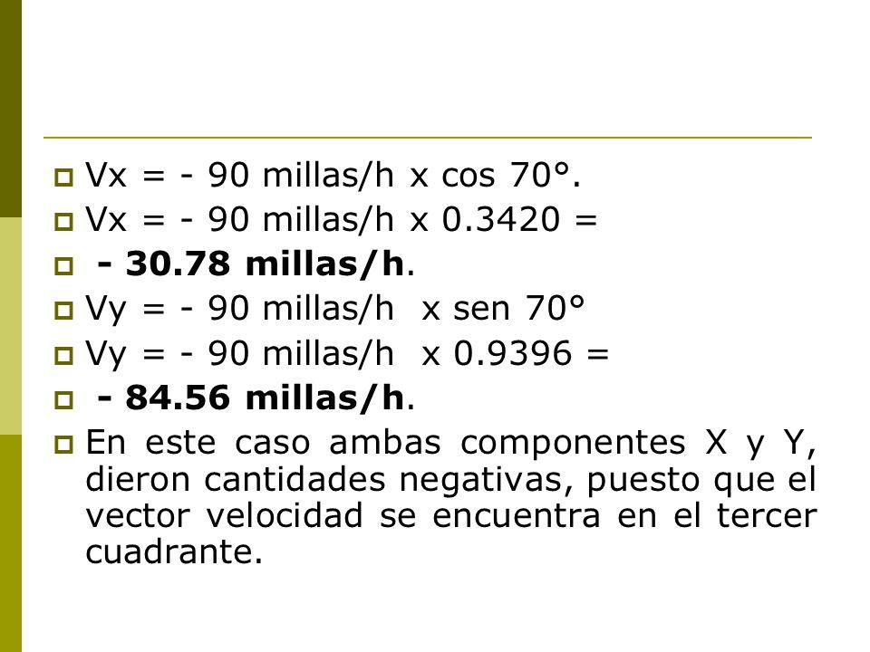 Vx = - 90 millas/h x cos 70°.Vx = - 90 millas/h x 0.3420 = - 30.78 millas/h.