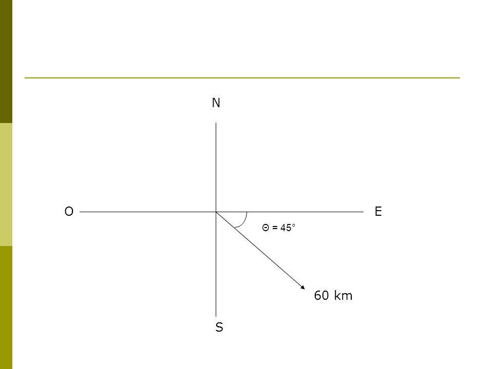 N S EO 60 km Θ = 45°