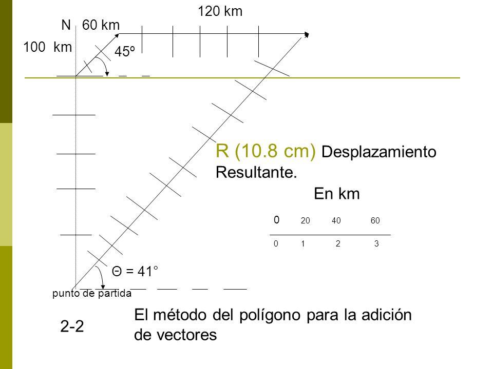 punto de partida 100 km N 60 km 120 km R (10.8 cm) Desplazamiento Resultante.