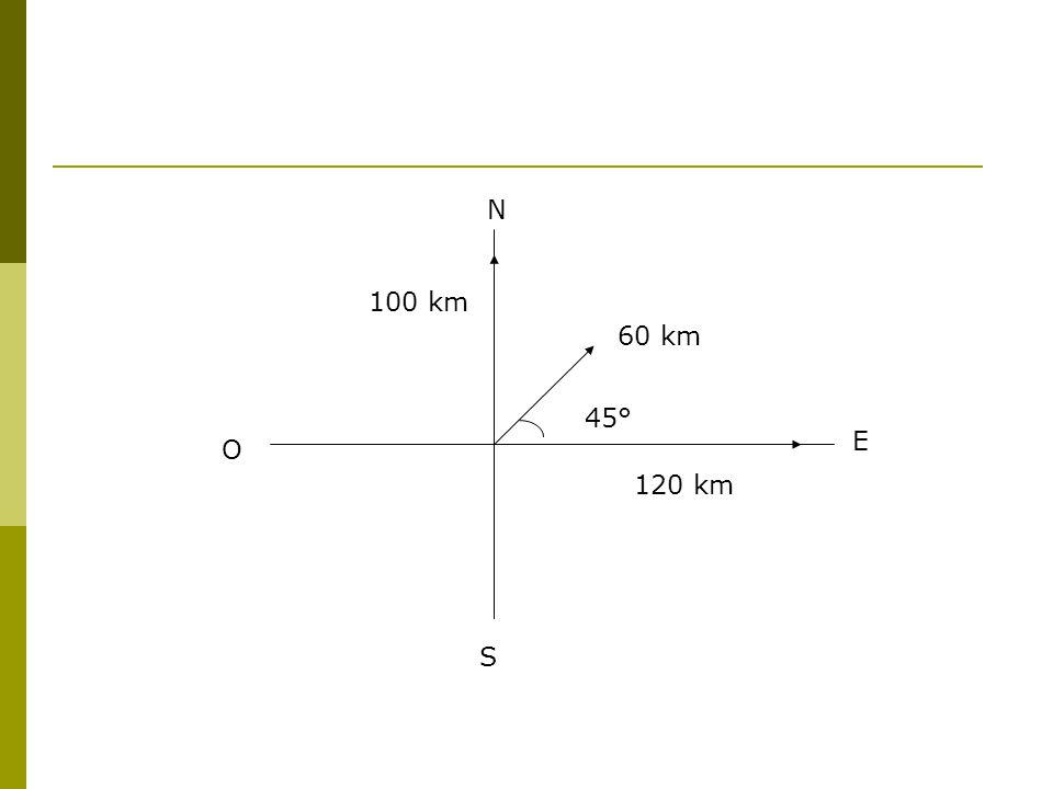 N 100 km 60 km 45° S E O 120 km