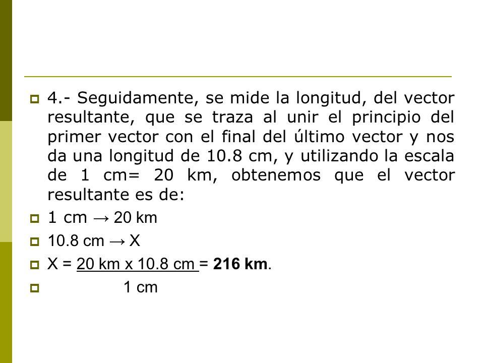 4.- Seguidamente, se mide la longitud, del vector resultante, que se traza al unir el principio del primer vector con el final del último vector y nos da una longitud de 10.8 cm, y utilizando la escala de 1 cm= 20 km, obtenemos que el vector resultante es de: 1 cm 20 km 10.8 cm X X = 20 km x 10.8 cm = 216 km.