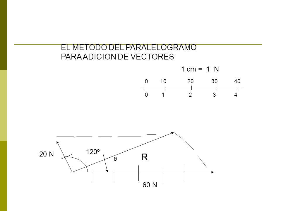 120º 20 N R 60 N EL METODO DEL PARALELOGRAMO PARA ADICION DE VECTORES θ 0 10 20 30 40 0 1 2 3 4 1 cm = 1 N