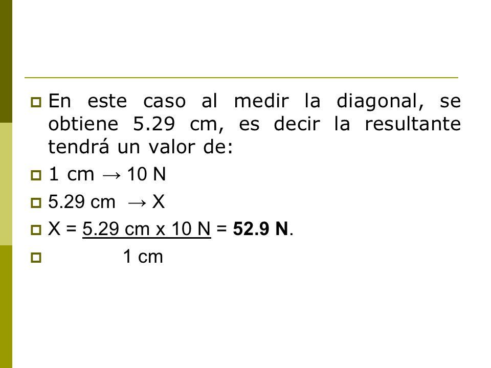En este caso al medir la diagonal, se obtiene 5.29 cm, es decir la resultante tendrá un valor de: 1 cm 10 N 5.29 cm X X = 5.29 cm x 10 N = 52.9 N.