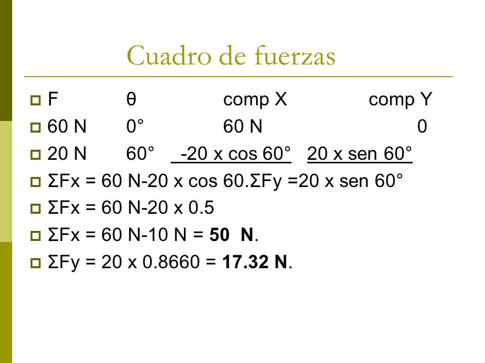 Cuadro de fuerzas F θcomp Xcomp Y 60 N0°60 N0 20 N60° -20 x cos 60° 20 x sen 60° ΣFx = 60 N-20 x cos 60.ΣFy =20 x sen 60° ΣFx = 60 N-20 x 0.5 ΣFx = 60 N-10 N = 50 N.