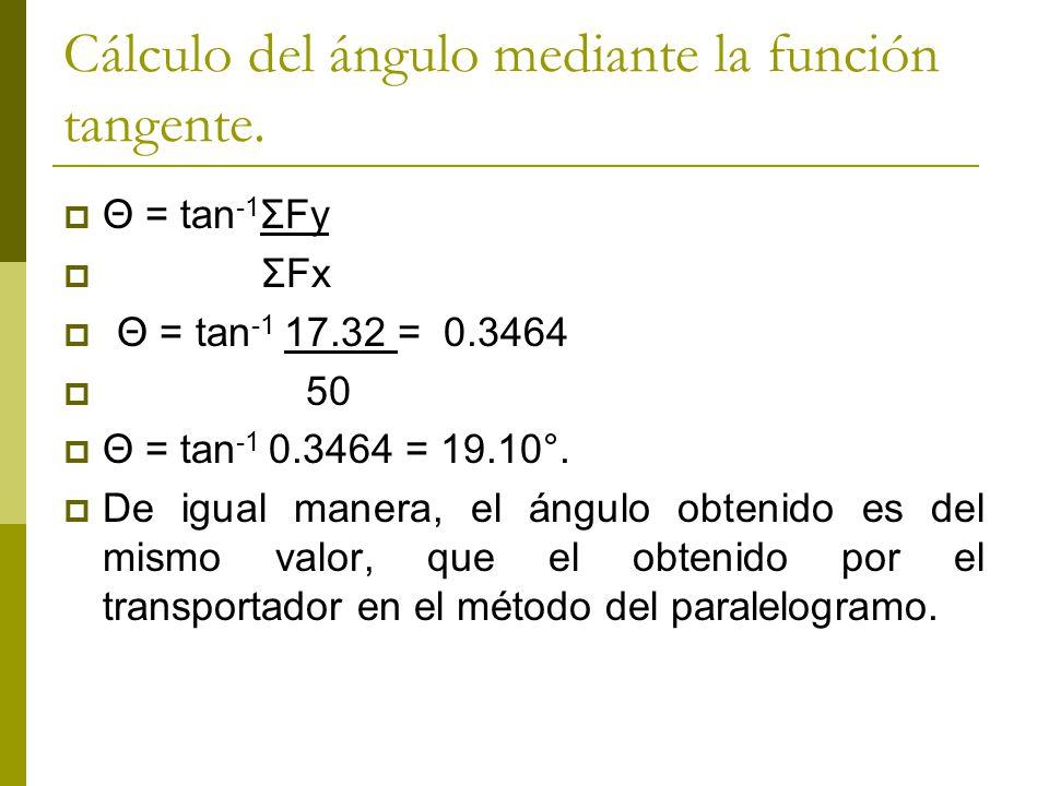 Cálculo del ángulo mediante la función tangente.