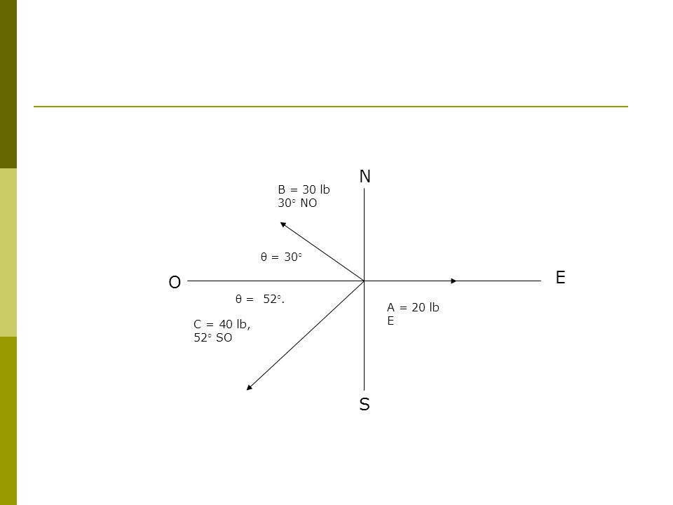 A = 20 lb E B = 30 lb 30° NO θ = 30° C = 40 lb, 52° SO θ = 52°. E N S O