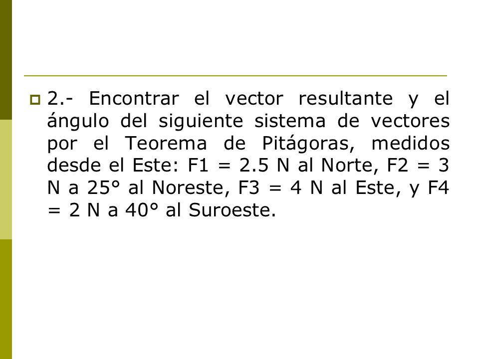 2.- Encontrar el vector resultante y el ángulo del siguiente sistema de vectores por el Teorema de Pitágoras, medidos desde el Este: F1 = 2.5 N al Norte, F2 = 3 N a 25° al Noreste, F3 = 4 N al Este, y F4 = 2 N a 40° al Suroeste.