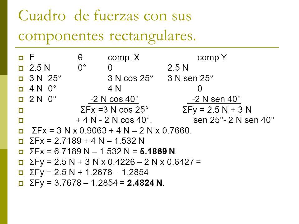 Cuadro de fuerzas con sus componentes rectangulares.
