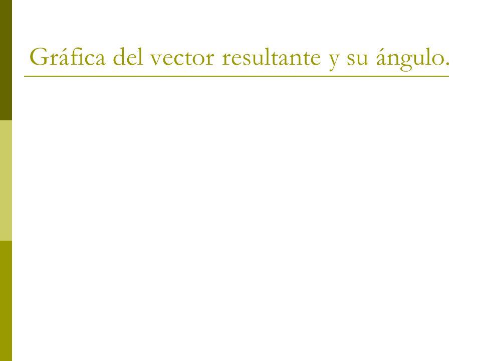 Gráfica del vector resultante y su ángulo.