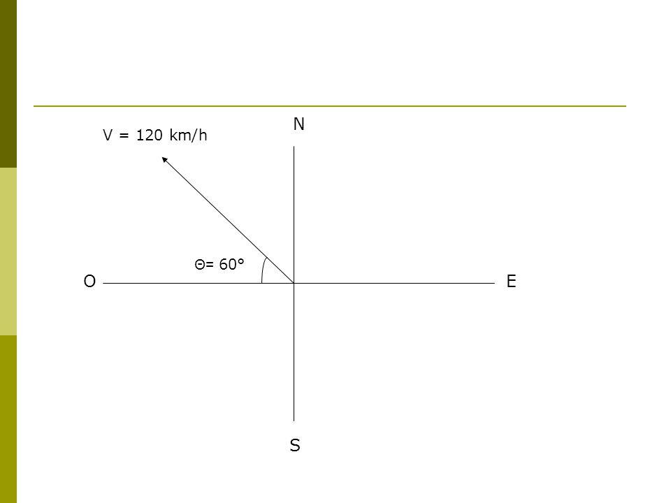 N S EO V = 120 km/h Θ= 60°