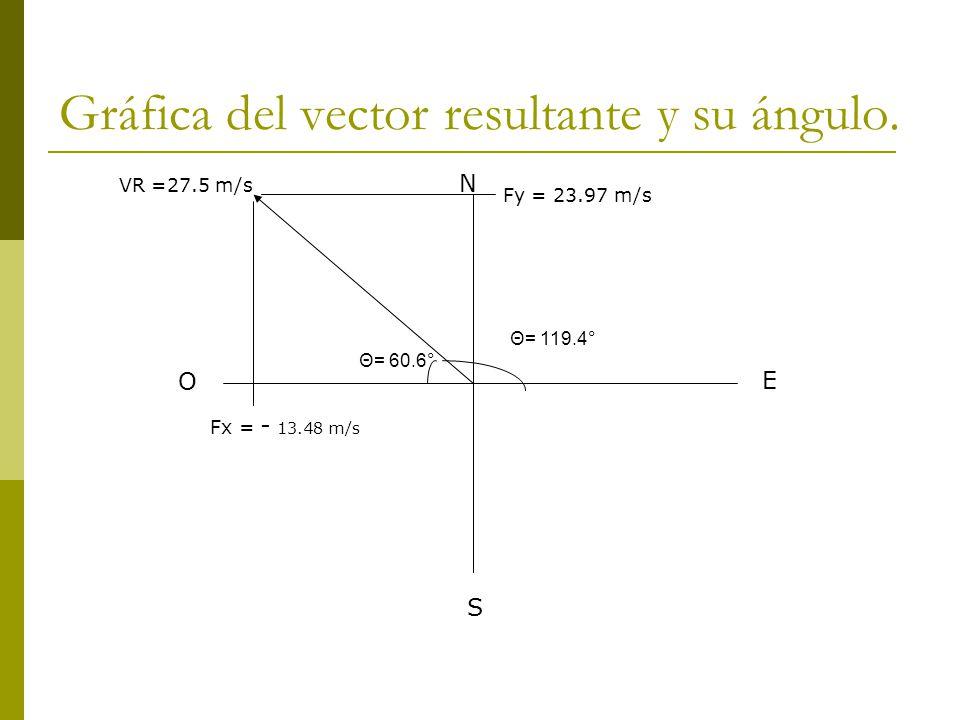 N S E O VR =27.5 m/s Θ= 60.6° Θ= 119.4° Fx = - 13.48 m/s Fy = 23.97 m/s