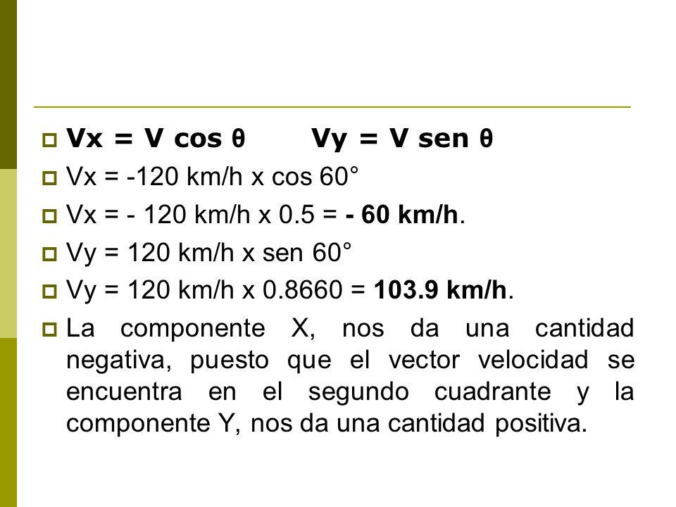 Vx = V cos θ Vy = V sen θ Vx = -120 km/h x cos 60° Vx = - 120 km/h x 0.5 = - 60 km/h.
