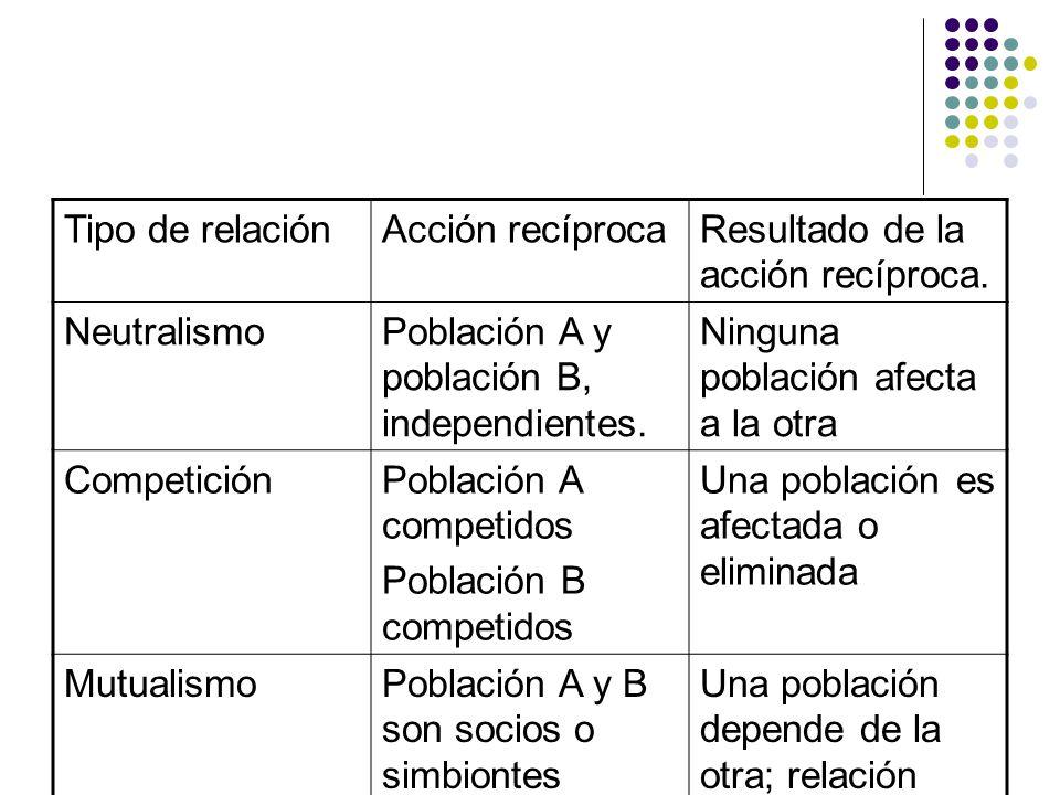 Tipo de relaciónAcción recíprocaResultado de la acción recíproca. NeutralismoPoblación A y población B, independientes. Ninguna población afecta a la