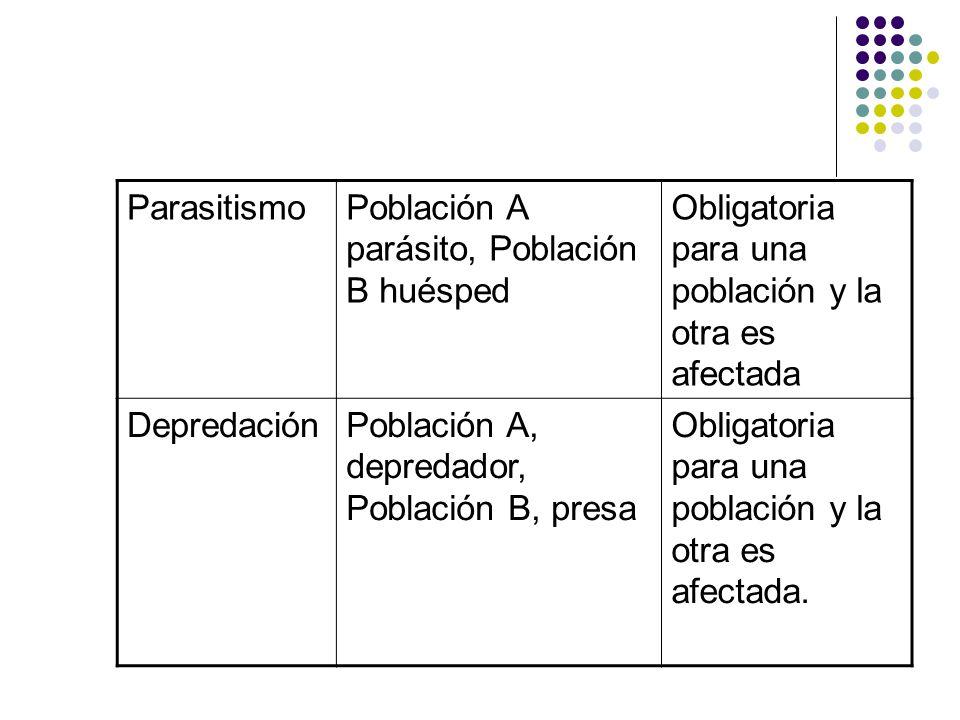 ParasitismoPoblación A parásito, Población B huésped Obligatoria para una población y la otra es afectada DepredaciónPoblación A, depredador, Població