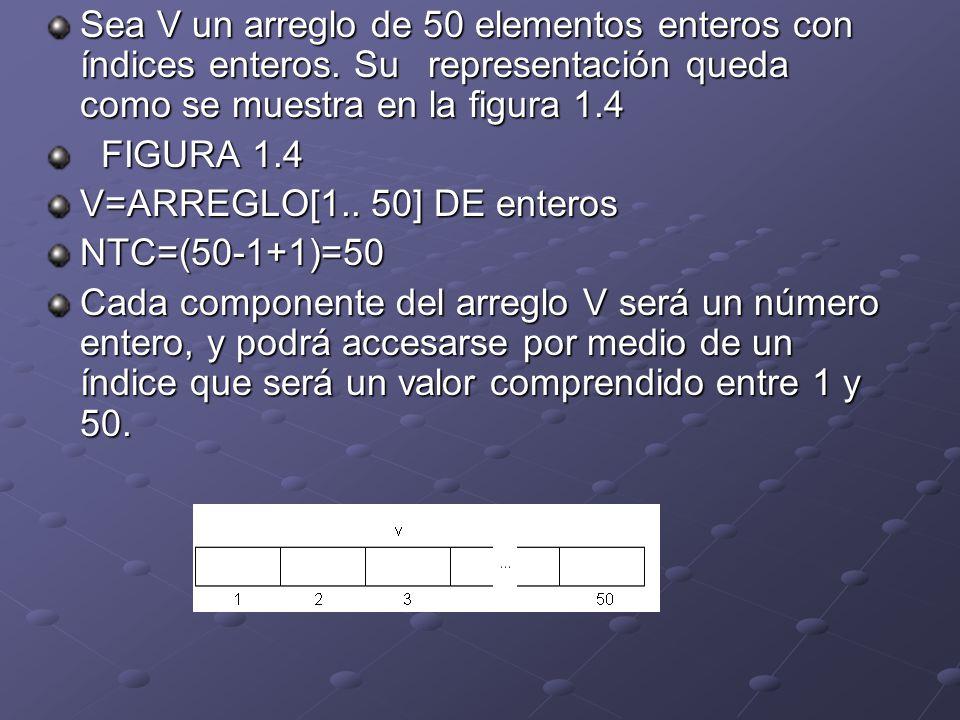 Sea V un arreglo de 50 elementos enteros con índices enteros. Su representación queda como se muestra en la figura 1.4 FIGURA 1.4 FIGURA 1.4 V=ARREGLO