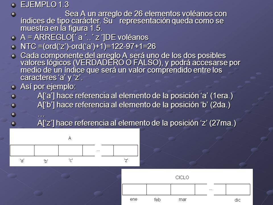 EJEMPLO 1.3 Sea A un arreglo de 26 elementos voléanos con índices de tipo carácter. Su representación queda como se muestra en la figura 1.5. A = ARRE