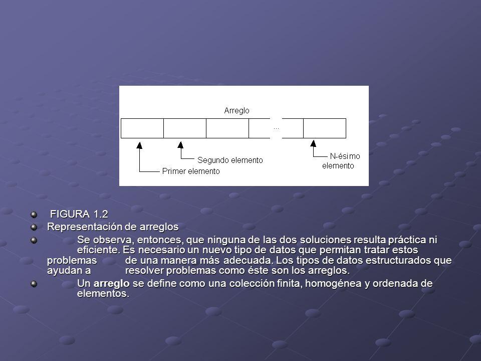 FIGURA 1.2 FIGURA 1.2 Representación de arreglos Se observa, entonces, que ninguna de las dos soluciones resulta práctica ni eficiente. Es necesario u