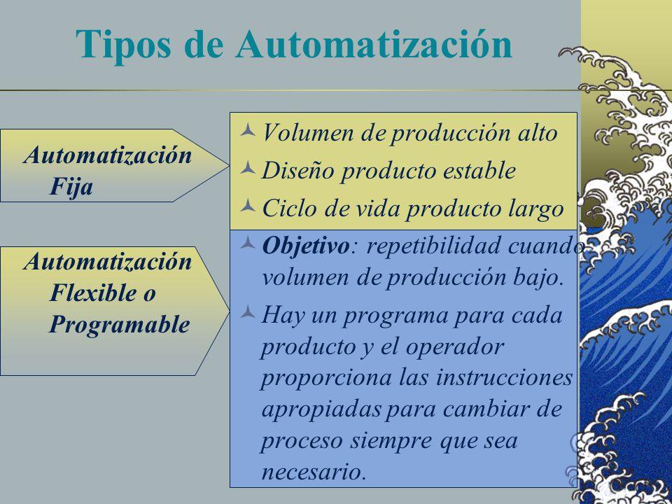 Tipos de Automatización Automatización Fija Automatización Flexible o Programable Volumen de producción alto Diseño producto estable Ciclo de vida producto largo Objetivo: repetibilidad cuando volumen de producción bajo.