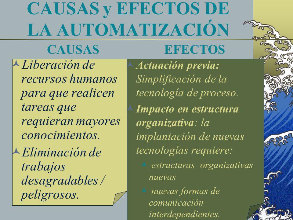 CAUSAS y EFECTOS DE LA AUTOMATIZACIÓN Liberación de recursos humanos para que realicen tareas que requieran mayores conocimientos. Eliminación de trab