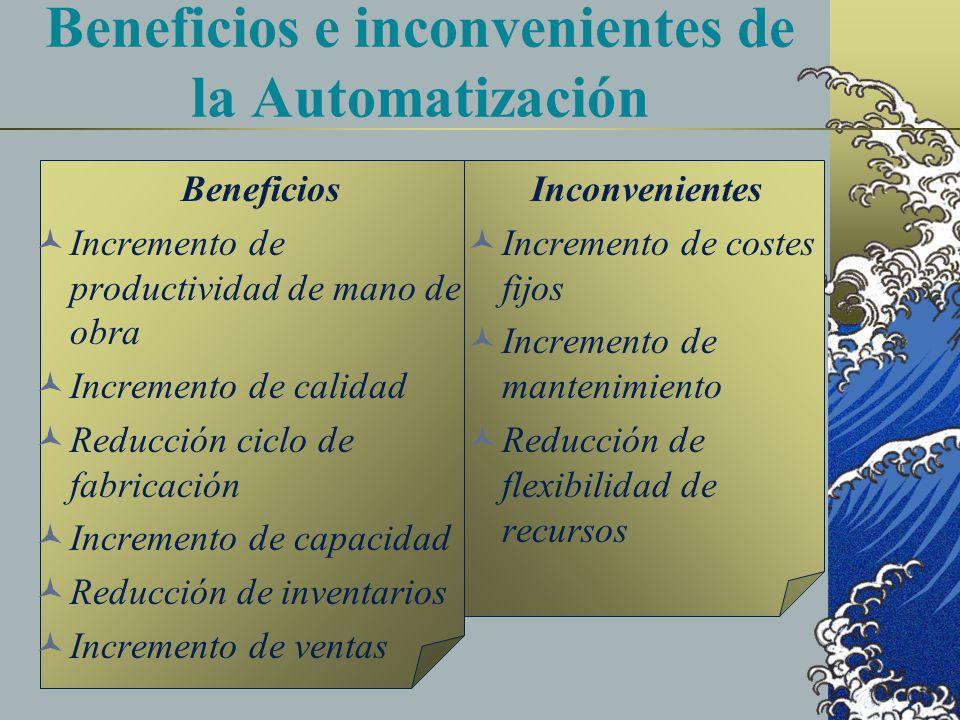 Beneficios e inconvenientes de la Automatización Beneficios Incremento de productividad de mano de obra Incremento de calidad Reducción ciclo de fabricación Incremento de capacidad Reducción de inventarios Incremento de ventas Inconvenientes Incremento de costes fijos Incremento de mantenimiento Reducción de flexibilidad de recursos