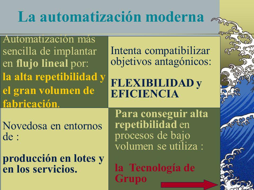 La automatización moderna Automatización más sencilla de implantar en flujo lineal por: la alta repetibilidad y el gran volumen de fabricación.