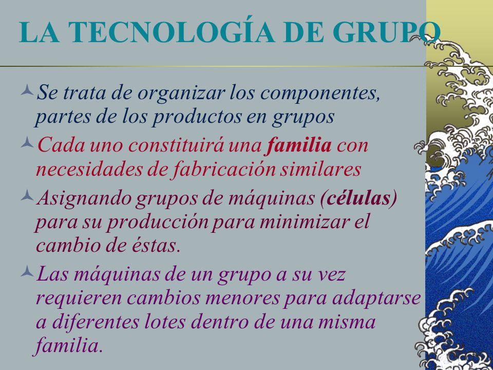 LA TECNOLOGÍA DE GRUPO Se trata de organizar los componentes, partes de los productos en grupos Cada uno constituirá una familia con necesidades de fabricación similares Asignando grupos de máquinas (células) para su producción para minimizar el cambio de éstas.