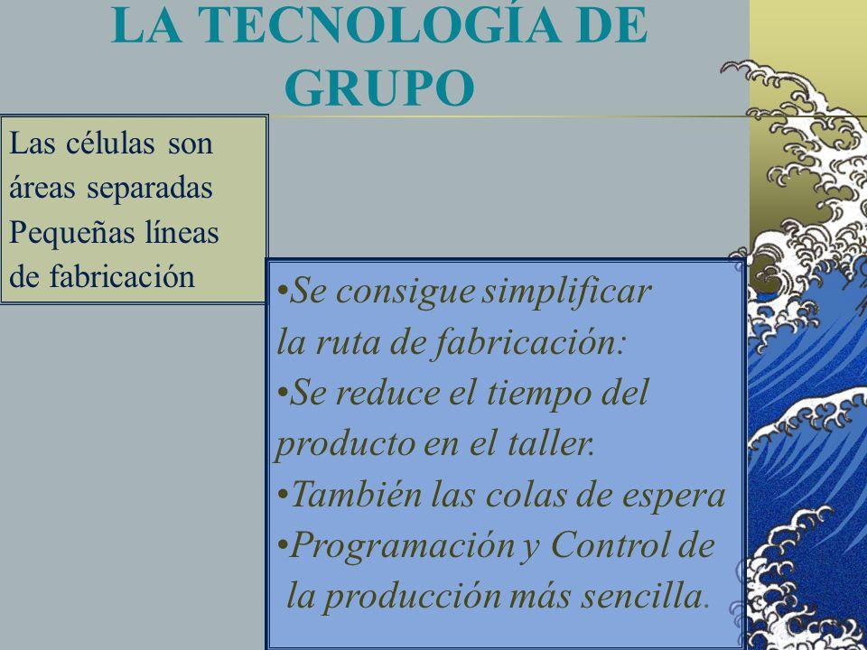 LA TECNOLOGÍA DE GRUPO Las células son áreas separadas Pequeñas líneas de fabricación Se consigue simplificar la ruta de fabricación: Se reduce el tiempo del producto en el taller.