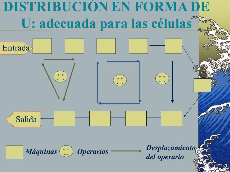 Entrada Salida DISTRIBUCIÓN EN FORMA DE U: adecuada para las células MáquinasOperarios Desplazamiento del operario
