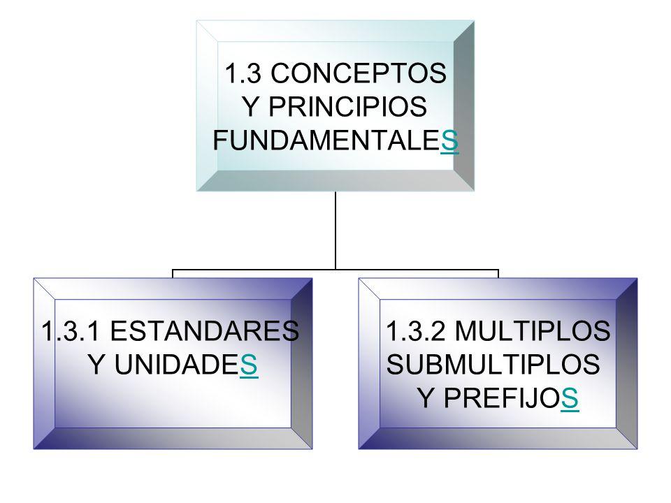 1.3 CONCEPTOS Y PRINCIPIOS FUNDAMENTALESS 1.3.1 ESTANDARES Y UNIDADESS 1.3.2 MULTIPLOS SUBMULTIPLOS Y PREFIJOSS