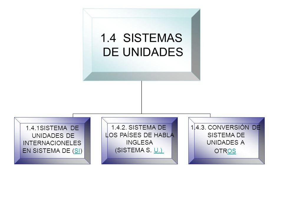 1.4 SISTEMAS DE UNIDADES 1.4.1SISTEMA DE UNIDADES DE INTERNACIONELES EN SISTEMA DE (SI)SI 1.4.2.