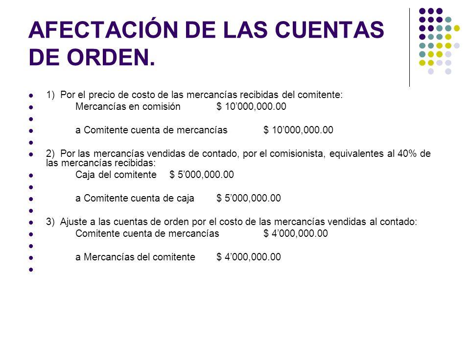 AFECTACIÓN DE LAS CUENTAS DE ORDEN. 1) Por el precio de costo de las mercancías recibidas del comitente: Mercancías en comisión$ 10000,000.00 a Comite
