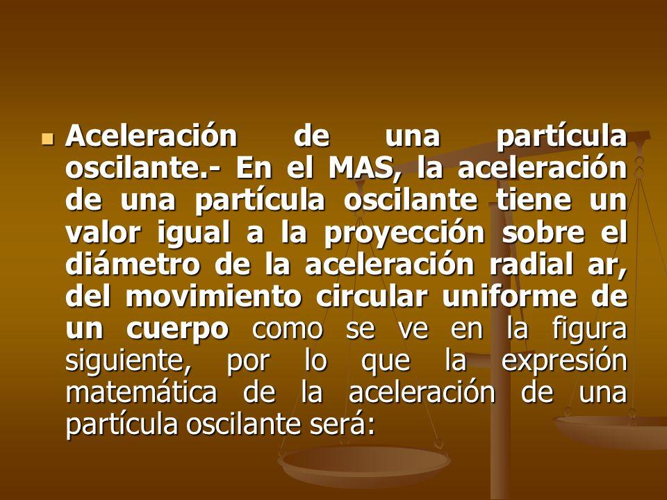 Aceleración de una partícula oscilante.- En el MAS, la aceleración de una partícula oscilante tiene un valor igual a la proyección sobre el diámetro d