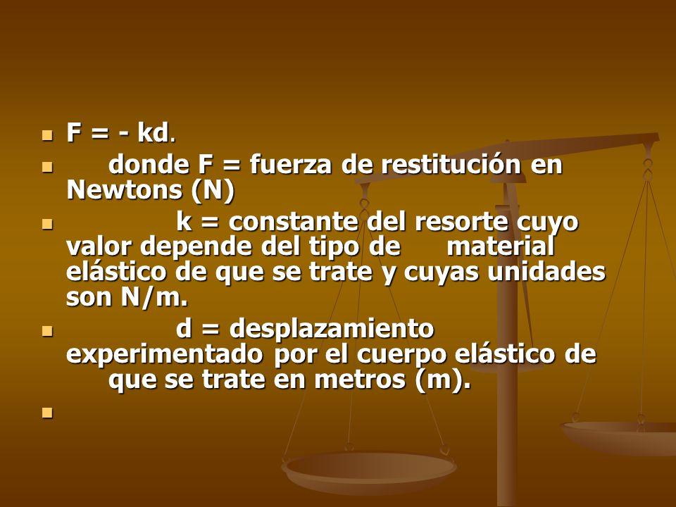 F = - kd. F = - kd. donde F = fuerza de restitución en Newtons (N) donde F = fuerza de restitución en Newtons (N) k = constante del resorte cuyo valor