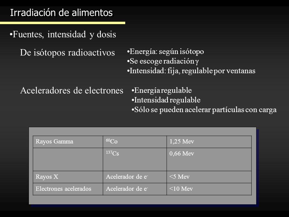 Irradiación de alimentos Fuentes, intensidad y dosis Rayos Gamma 60 Co1,25 Mev 137 Cs0,66 Mev Rayos XAcelerador de e - <5 Mev Electrones aceleradosAce