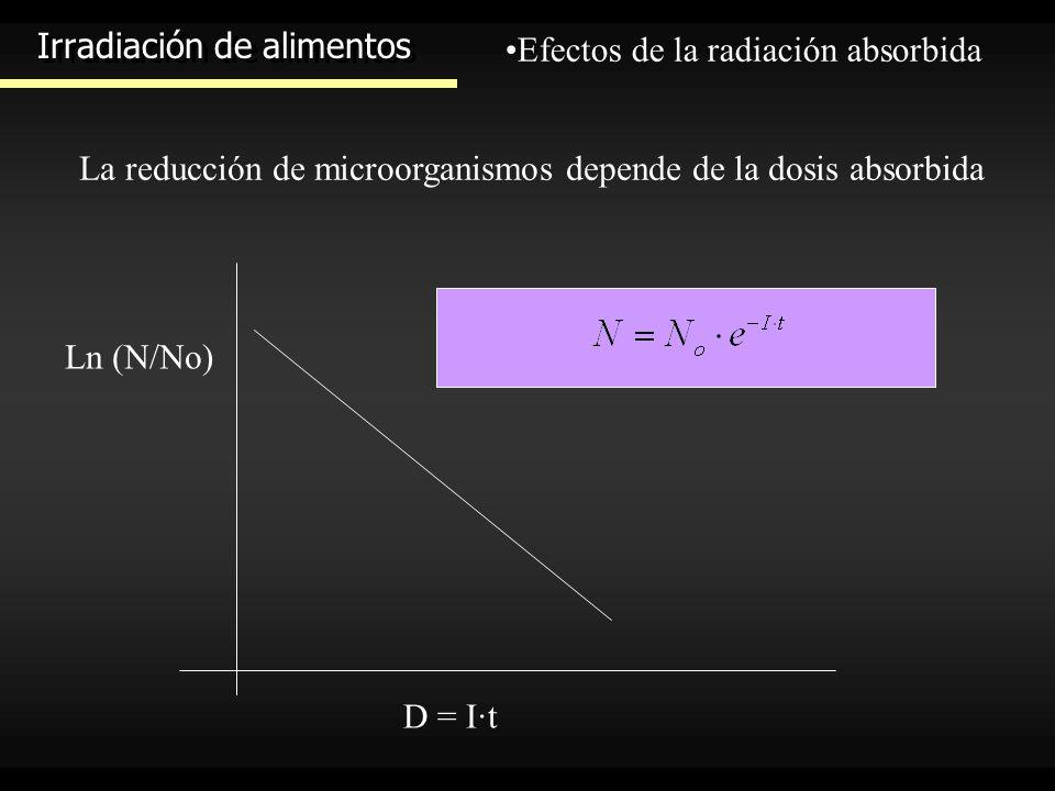 Irradiación de alimentos Efectos de la radiación absorbida La reducción de microorganismos depende de la dosis absorbida D = I·t Ln (N/No)