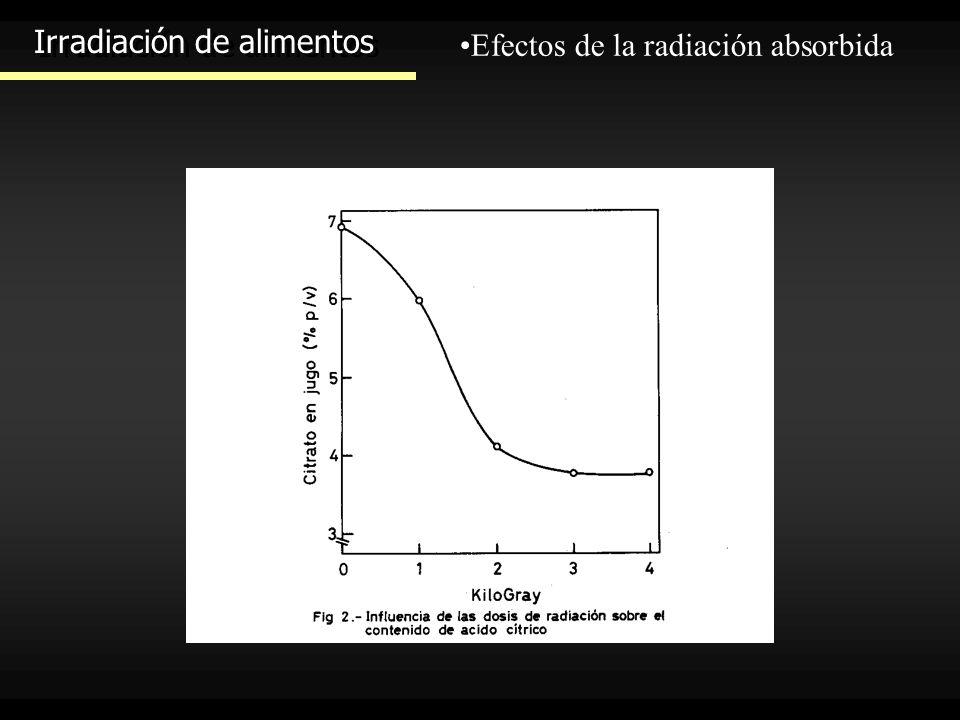 Irradiación de alimentos Efectos de la radiación absorbida