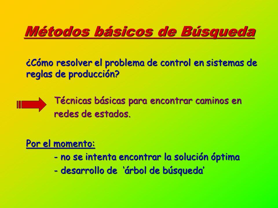 Métodos básicos de Búsqueda ¿Cómo resolver el problema de control en sistemas de reglas de producción.