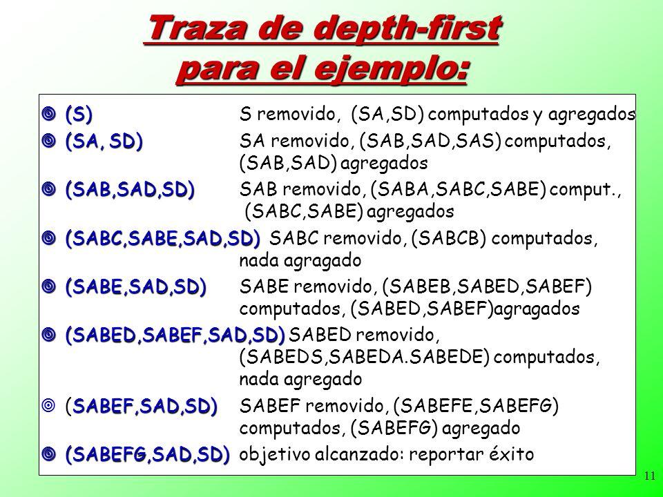 11 Traza de depth-first para el ejemplo: (S) S removido, (SA,SD) computados y agregados (S) S removido, (SA,SD) computados y agregados (SA, SD)SA removido, (SAB,SAD,SAS) computados, (SAB,SAD) agregados (SA, SD)SA removido, (SAB,SAD,SAS) computados, (SAB,SAD) agregados (SAB,SAD,SD) SAB removido, (SABA,SABC,SABE) comput., (SABC,SABE) agregados (SAB,SAD,SD) SAB removido, (SABA,SABC,SABE) comput., (SABC,SABE) agregados (SABC,SABE,SAD,SD) SABC removido, (SABCB) computados, nada agragado (SABC,SABE,SAD,SD) SABC removido, (SABCB) computados, nada agragado (SABE,SAD,SD)SABE removido, (SABEB,SABED,SABEF) computados, (SABED,SABEF)agragados (SABE,SAD,SD)SABE removido, (SABEB,SABED,SABEF) computados, (SABED,SABEF)agragados (SABED,SABEF,SAD,SD) SABED removido, (SABEDS,SABEDA.SABEDE) computados, nada agregado (SABED,SABEF,SAD,SD) SABED removido, (SABEDS,SABEDA.SABEDE) computados, nada agregado (SABEF,SAD,SD) SABEF removido, (SABEFE,SABEFG) computados, (SABEFG) agregado (SABEF,SAD,SD) SABEF removido, (SABEFE,SABEFG) computados, (SABEFG) agregado (SABEFG,SAD,SD)objetivo alcanzado: reportar éxito (SABEFG,SAD,SD)objetivo alcanzado: reportar éxito