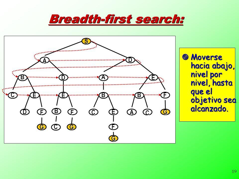 19 Breadth-first search: Moverse hacia abajo, nivel por nivel, hasta que el objetivo sea alcanzado.
