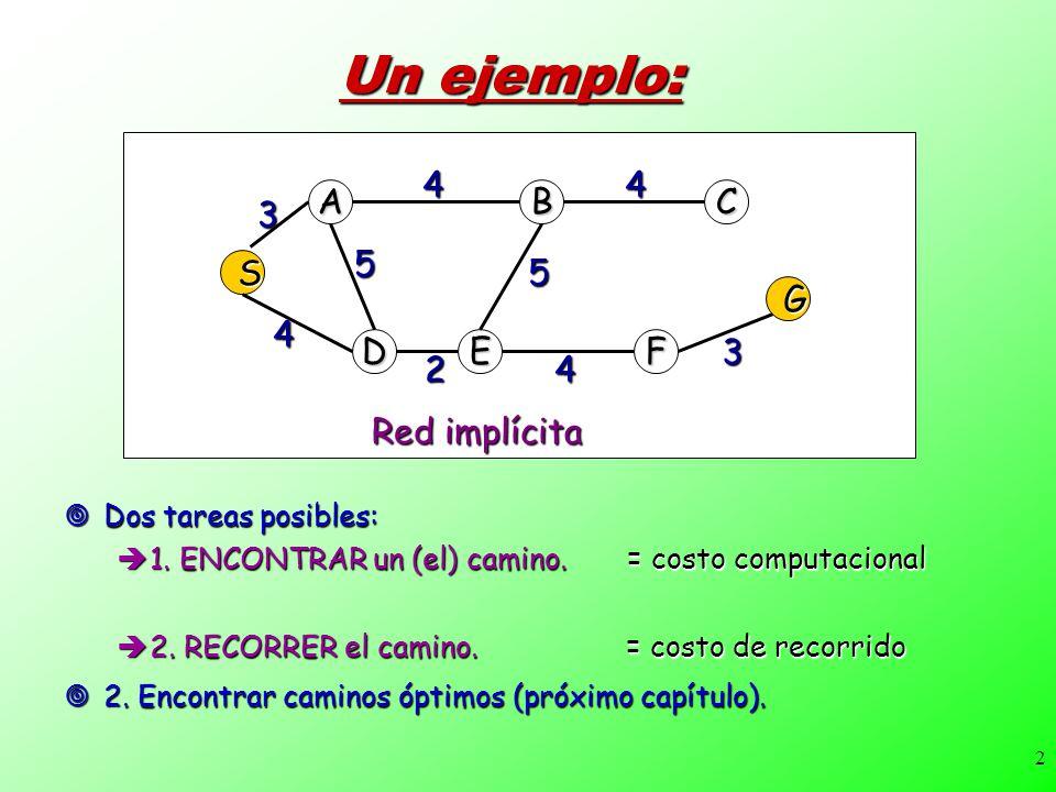2 Un ejemplo: Dos tareas posibles: Dos tareas posibles: 1. ENCONTRAR un (el) camino. = costo computacional 1. ENCONTRAR un (el) camino. = costo comput