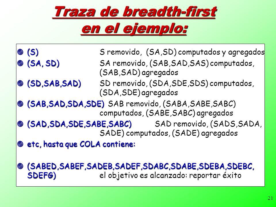 21 Traza de breadth-first en el ejemplo: (S) S removido, (SA,SD) computados y agregados (S) S removido, (SA,SD) computados y agregados (SA, SD)SA removido, (SAB,SAD,SAS) computados, (SAB,SAD) agregados (SA, SD)SA removido, (SAB,SAD,SAS) computados, (SAB,SAD) agregados (SD,SAB,SAD) SD removido, (SDA,SDE,SDS) computados, (SDA,SDE) agregados (SD,SAB,SAD) SD removido, (SDA,SDE,SDS) computados, (SDA,SDE) agregados (SAB,SAD,SDA,SDE) SAB removido, (SABA,SABE,SABC) computados, (SABE,SABC) agregados (SAB,SAD,SDA,SDE) SAB removido, (SABA,SABE,SABC) computados, (SABE,SABC) agregados (SAD,SDA,SDE,SABE,SABC)SAD removido, (SADS,SADA, SADE) computados, (SADE) agregados (SAD,SDA,SDE,SABE,SABC)SAD removido, (SADS,SADA, SADE) computados, (SADE) agregados etc, hasta que COLA contiene: etc, hasta que COLA contiene: (SABED,SABEF,SADEB,SADEF,SDABC,SDABE,SDEBA,SDEBC, SDEFG) el objetivo es alcanzado: reportar éxito (SABED,SABEF,SADEB,SADEF,SDABC,SDABE,SDEBA,SDEBC, SDEFG) el objetivo es alcanzado: reportar éxito