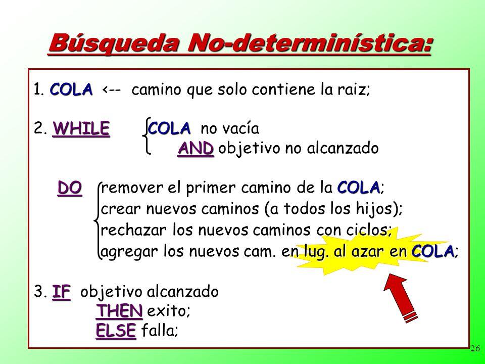 26 Búsqueda No-determinística: 1.COLA <-- camino que solo contiene la raiz; 2.