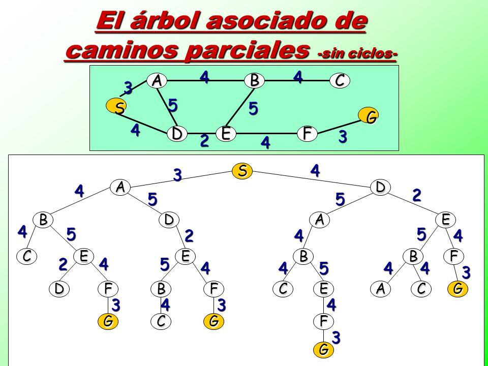 3 A D B E C F G S 3 4 4 4 5 5 4 3 El árbol asociado de caminos parciales -sin ciclos- 2 S AD BDEA CEEBBF DFBFCEACG GCGF G 3 33 3 3 2 2 2 4 4 44 4 4 4