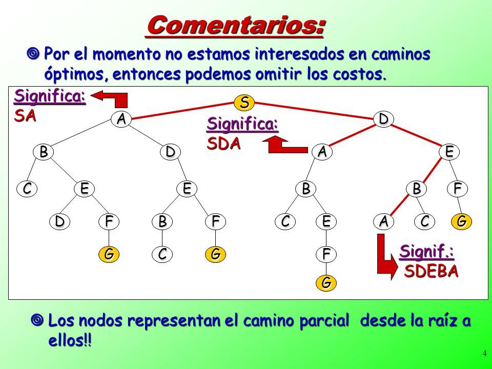 5Terminología: Nodo, rama Nodo, rama Progenitor, hijo, ancestro, descendiente Progenitor, hijo, ancestro, descendiente Nodo raiz, nodo objetivo Nodo raiz, nodo objetivo Expandir / Nodo Abierto/ Nodo cerrado/factor de ramificación Expandir / Nodo Abierto/ Nodo cerrado/factor de ramificación S AD BDEA CEEBBF DFBFCEACG GCGF G