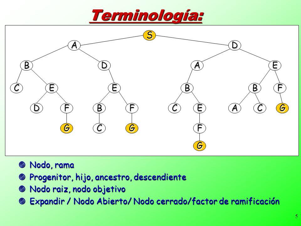 5Terminología: Nodo, rama Nodo, rama Progenitor, hijo, ancestro, descendiente Progenitor, hijo, ancestro, descendiente Nodo raiz, nodo objetivo Nodo r