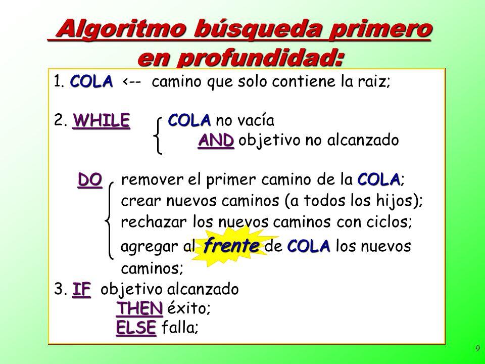 9 Algoritmo búsqueda primero en profundidad: Algoritmo búsqueda primero en profundidad: 1. COLA <-- camino que solo contiene la raiz; 2. WHILE COLA no