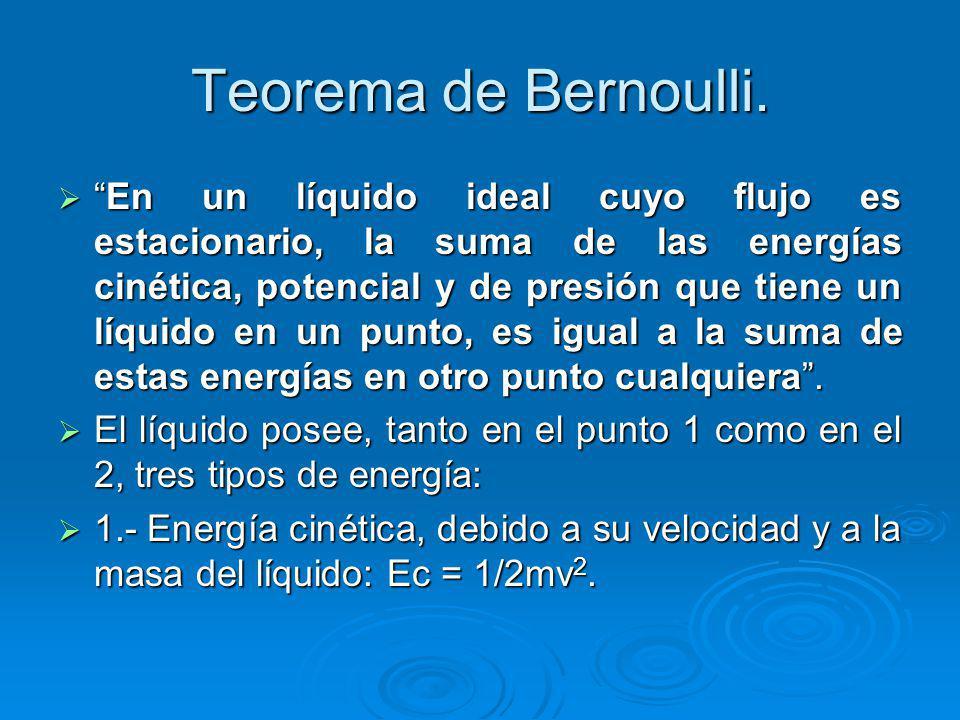 Teorema de Bernoulli.