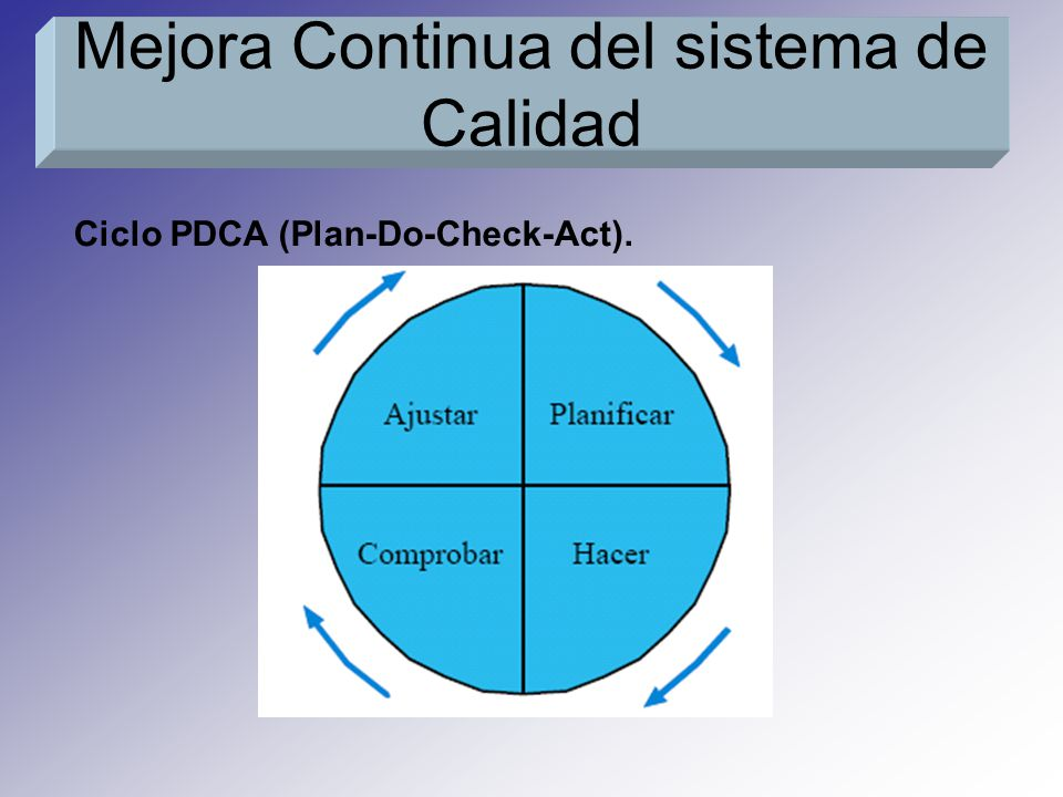 Ciclo PDCA (Plan-Do-Check-Act). Mejora Continua del sistema de Calidad