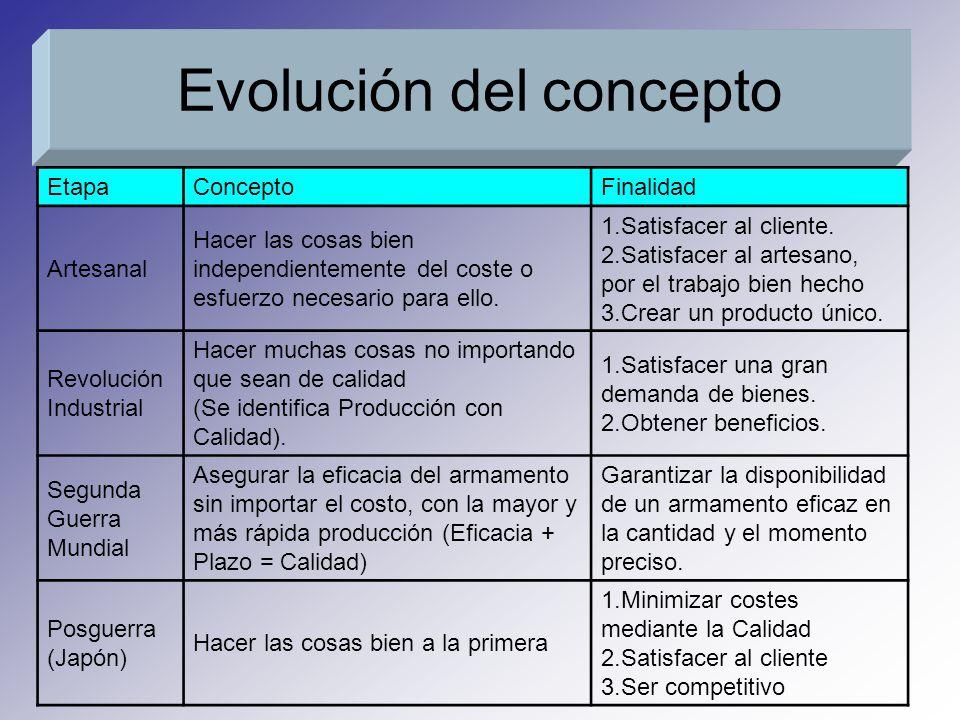 Evolución del concepto EtapaConceptoFinalidad Artesanal Hacer las cosas bien independientemente del coste o esfuerzo necesario para ello.