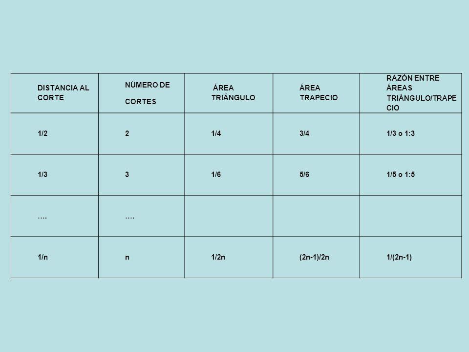 DISTANCIA AL CORTE NÚMERO DE CORTES ÁREA TRIÁNGULO ÁREA TRAPECIO RAZÓN ENTRE ÁREAS TRIÁNGULO/TRAPE CIO 1/221/43/41/3 o 1:3 1/331/65/61/5 o 1:5 ….